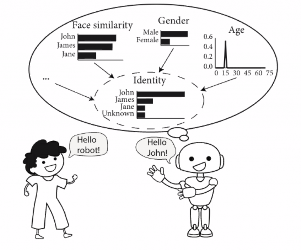 Robot predicts the person standing on the left is John based on Face similarity, Gender and Age sensor data.